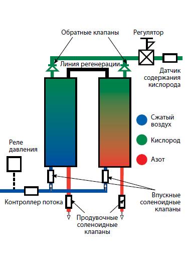 Ремонт газонокосилок бензиновых